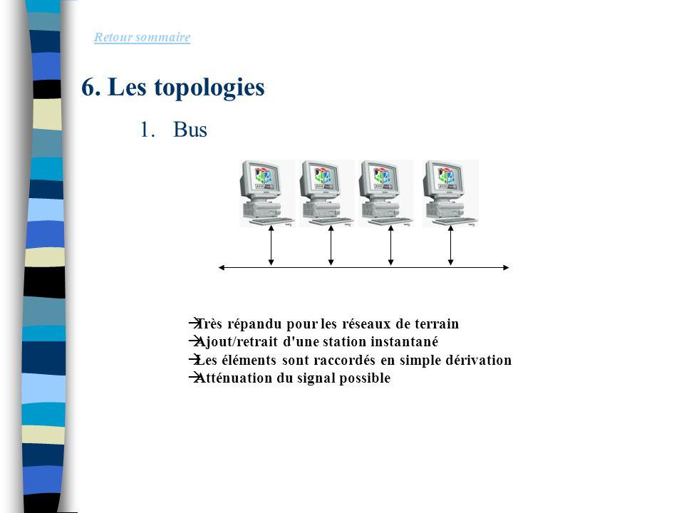 6. Les topologies 1.Bus Retour sommaire  Très répandu pour les réseaux de terrain  Ajout/retrait d'une station instantané  Les éléments sont raccor