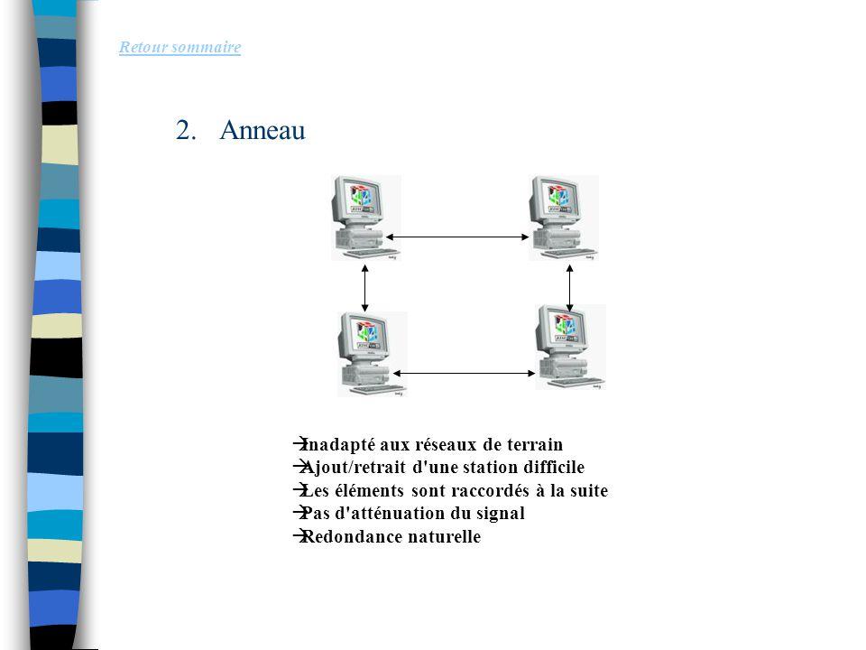 2.Anneau Retour sommaire  Inadapté aux réseaux de terrain  Ajout/retrait d'une station difficile  Les éléments sont raccordés à la suite  Pas d'at