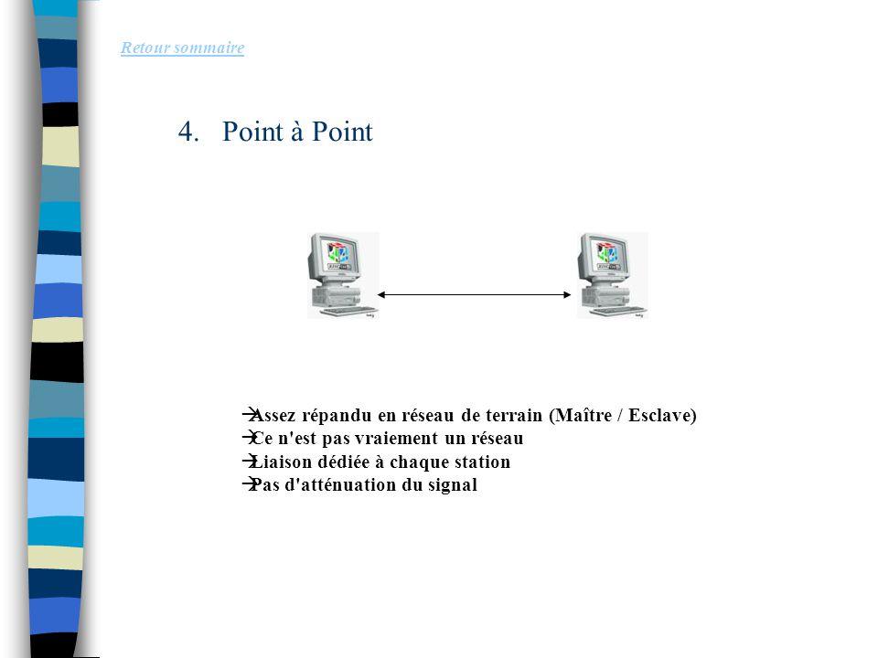 4.Point à Point Retour sommaire  Assez répandu en réseau de terrain (Maître / Esclave)  Ce n'est pas vraiement un réseau  Liaison dédiée à chaque s