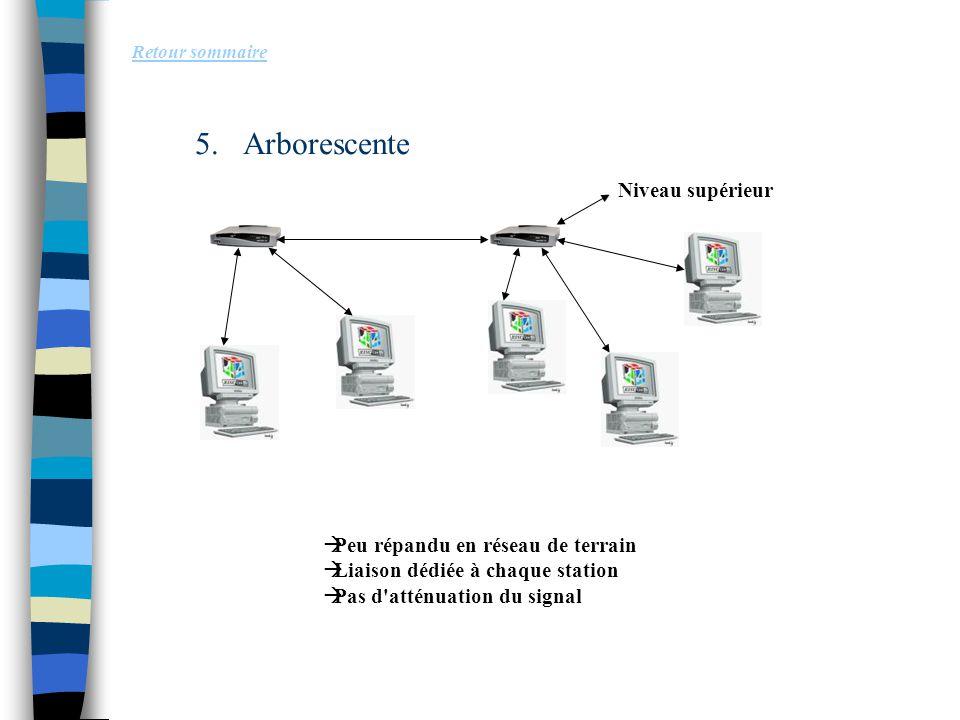 5.Arborescente Retour sommaire Niveau supérieur  Peu répandu en réseau de terrain  Liaison dédiée à chaque station  Pas d'atténuation du signal
