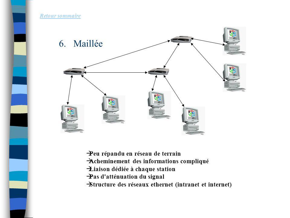 6.Maillée Retour sommaire  Peu répandu en réseau de terrain  Acheminement des informations compliqué  Liaison dédiée à chaque station  Pas d'attén
