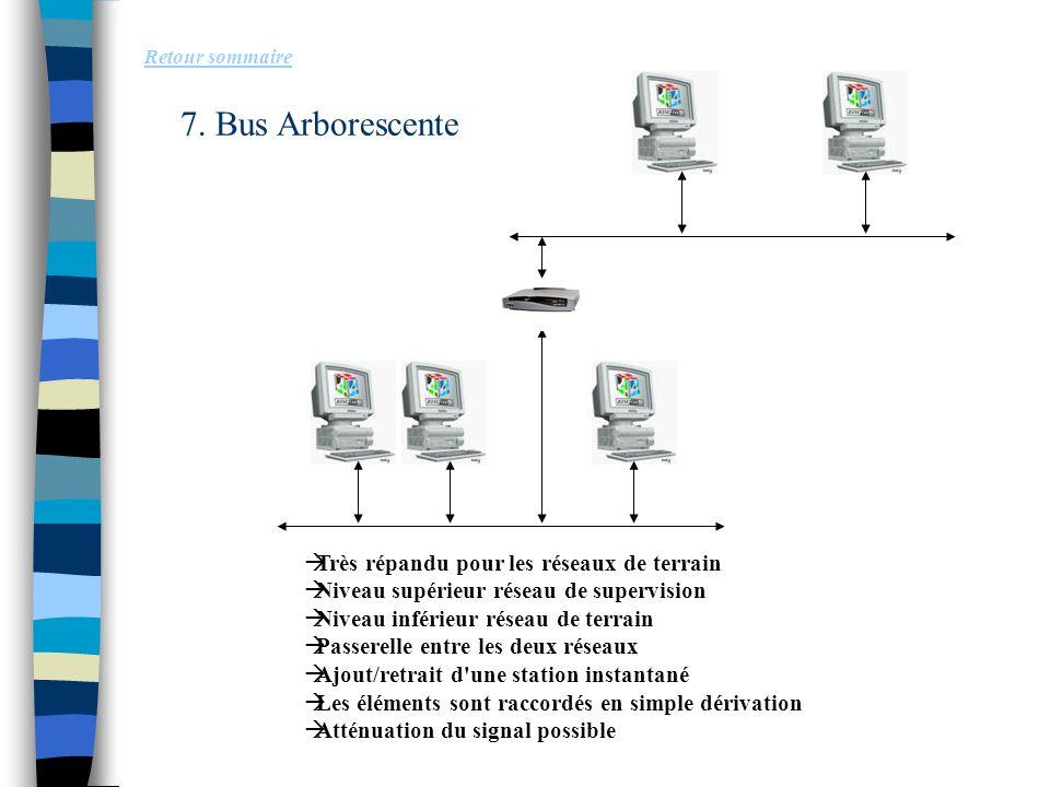 7. Bus Arborescente Retour sommaire  Très répandu pour les réseaux de terrain  Niveau supérieur réseau de supervision  Niveau inférieur réseau de t