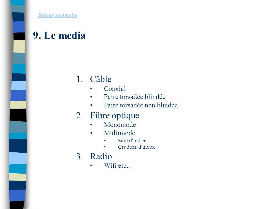 9. Le media 1.Câble Coaxial Paire torsadée blindée Paire torsadée non blindée 2.Fibre optique Monomode Multimode Saut d'indice Gradient d'indice 3.Rad