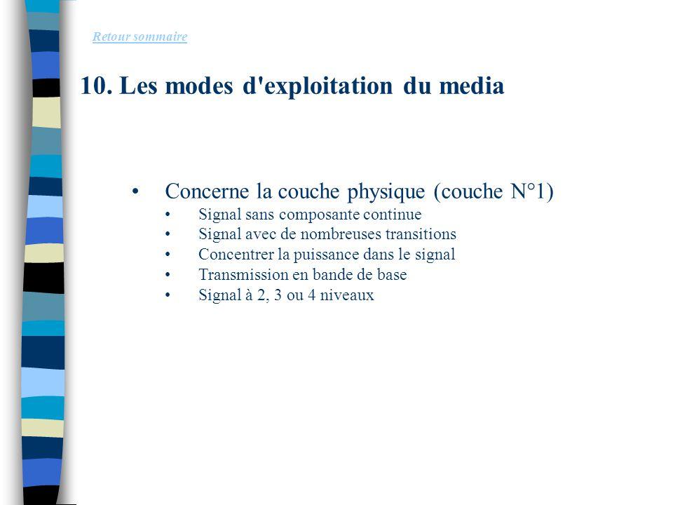 10. Les modes d'exploitation du media Concerne la couche physique (couche N°1) Signal sans composante continue Signal avec de nombreuses transitions C