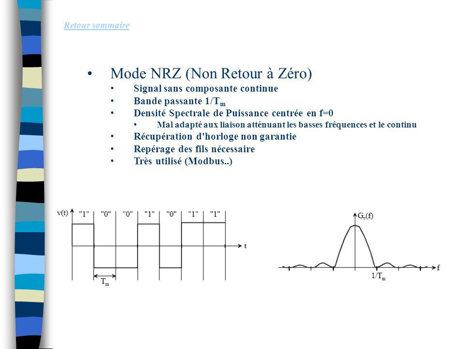 Mode NRZ (Non Retour à Zéro) Signal sans composante continue Bande passante 1/T m Densité Spectrale de Puissance centrée en f=0 Mal adapté aux liaison