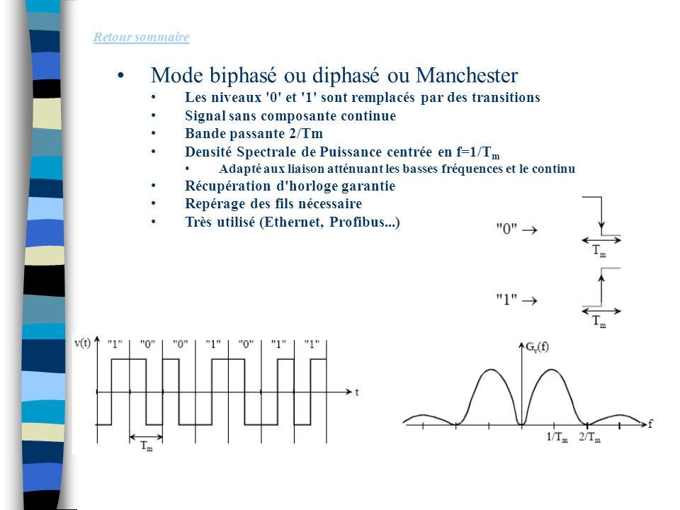 Mode biphasé ou diphasé ou Manchester Les niveaux '0' et '1' sont remplacés par des transitions Signal sans composante continue Bande passante 2/Tm De
