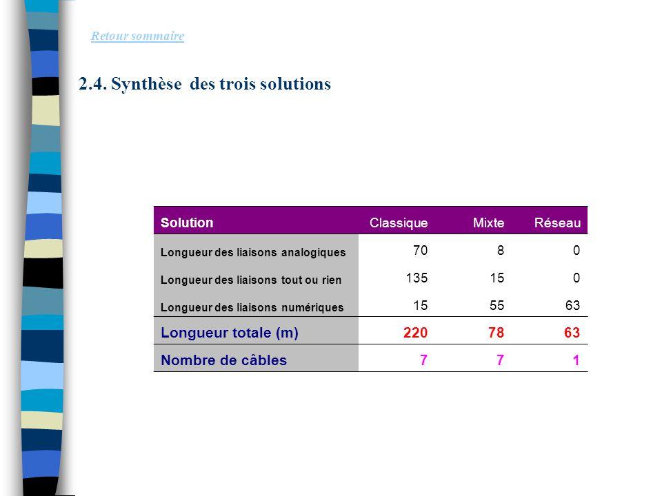2.4. Synthèse des trois solutions Retour sommaire SolutionClassiqueMixteRéseau Longueur des liaisons analogiques 7080 Longueur des liaisons tout ou ri