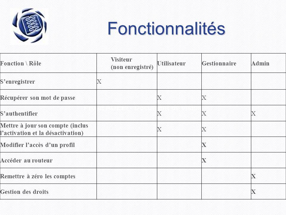 Projet AGEEI - Document de vision Fonctionnalités Fonction \ Rôle Visiteur (non enregistré) UtilisateurGestionnaireAdmin S'enregistrerX Récupérer son