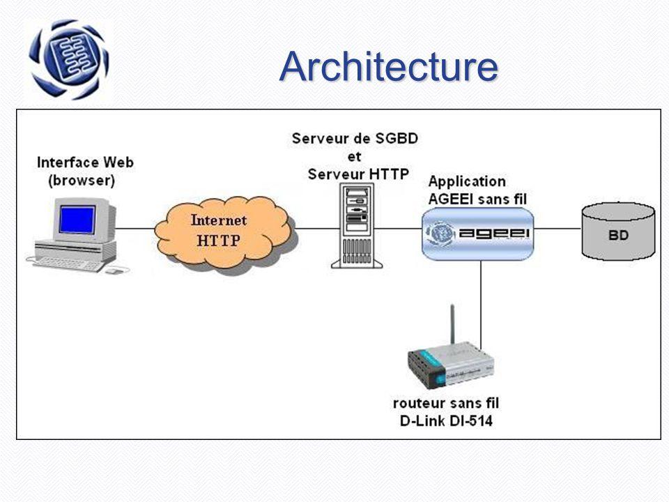 Prototype  Aspect utilisateur  Aspect gestion et administration