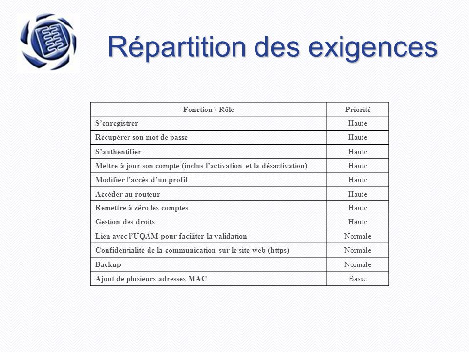 Projet AGEEI - Document de vision Répartition des exigences Fonction \ RôlePriorité S'enregistrerHaute Récupérer son mot de passeHaute S'authentifierH