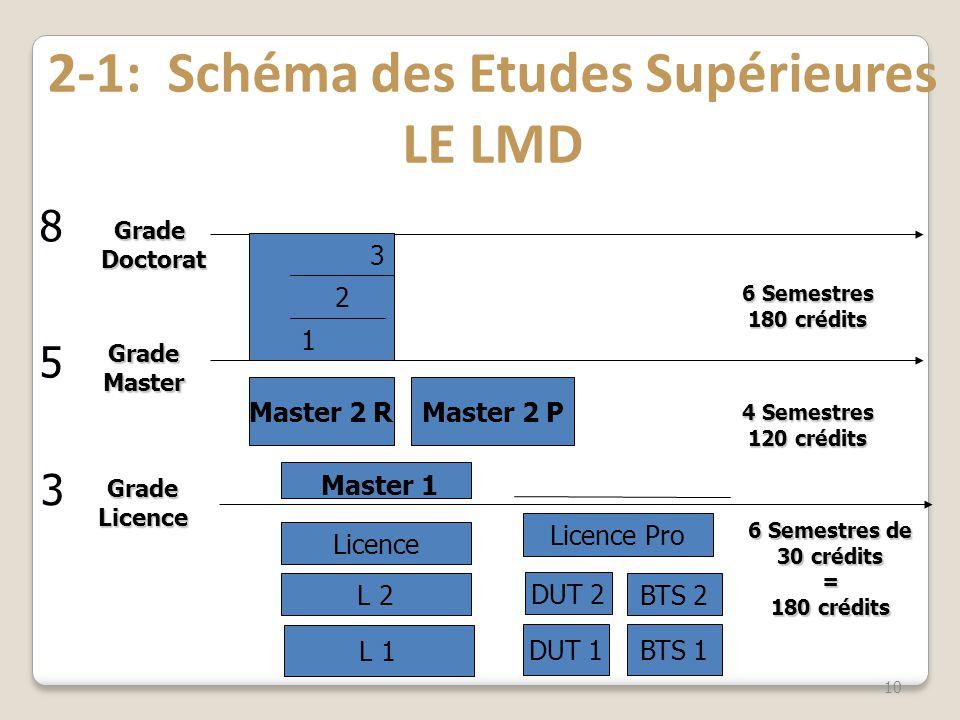 2-1: Schéma des Etudes Supérieures LE LMD 10 GradeLicence GradeMaster GradeDoctorat Master 1 6 Semestres de 30 crédits = 180 crédits 4 Semestres 120 c