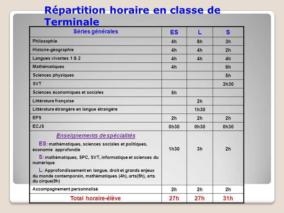 Répartition horaire en classe de Terminale Séries générales ESLS Philosophie 4h8h3h Histoire-géographie 4h 2h Langues vivantes 1 & 2 4h Mathématiques
