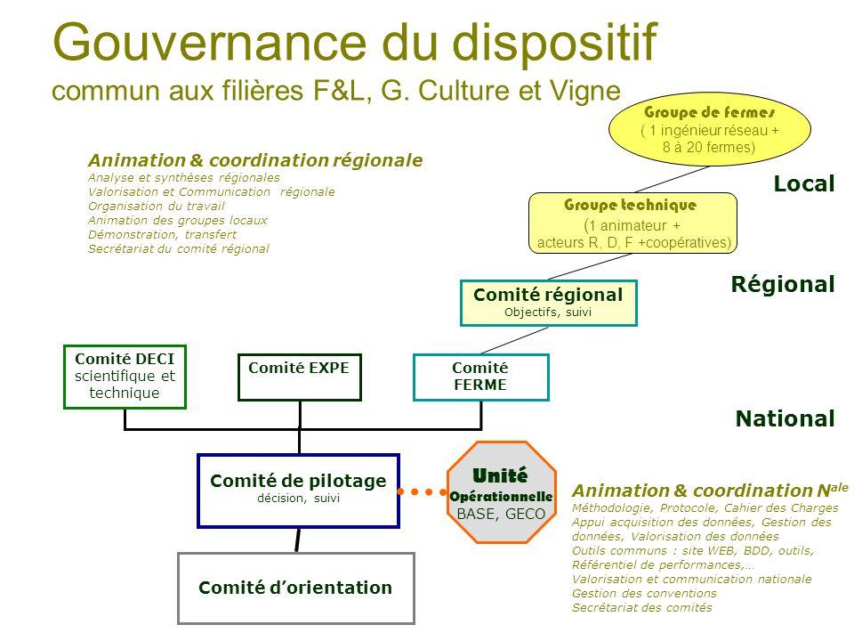 Gouvernance du dispositif commun aux filières F&L, G.
