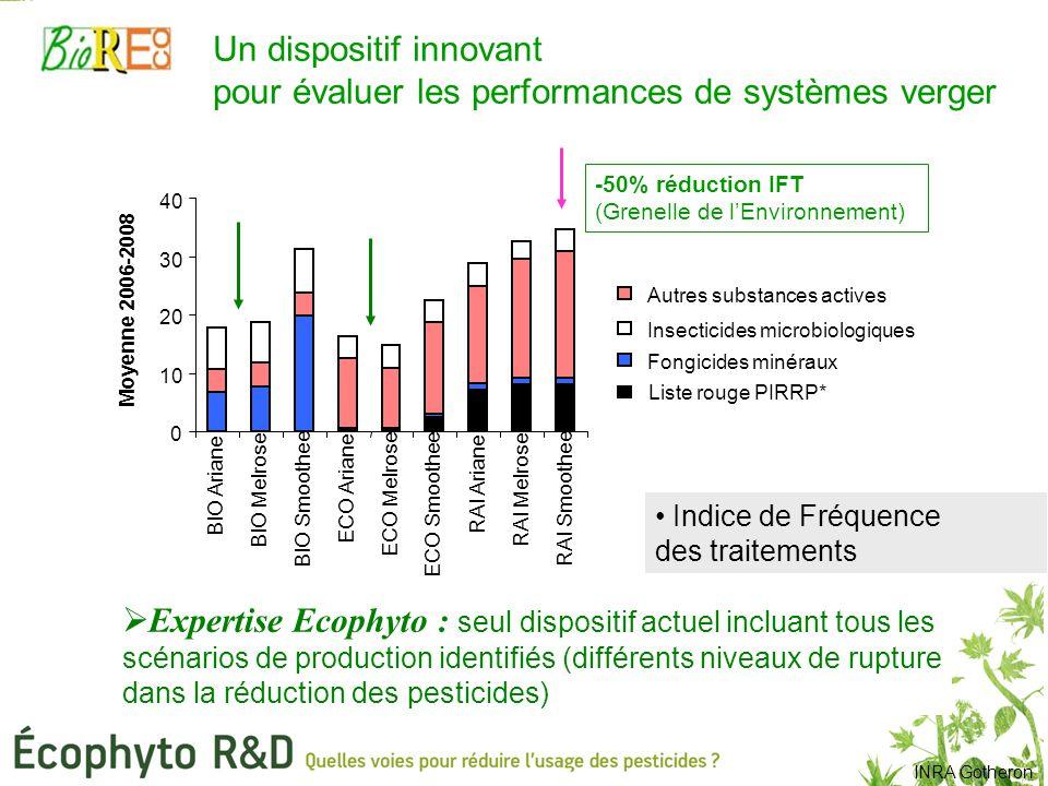 Indice de Fréquence des traitements *PIRRP : plan interministériel de réduction des risques liés aux pesticides, incluant le retrait de 47 substances actives sur la période 2009-2012.