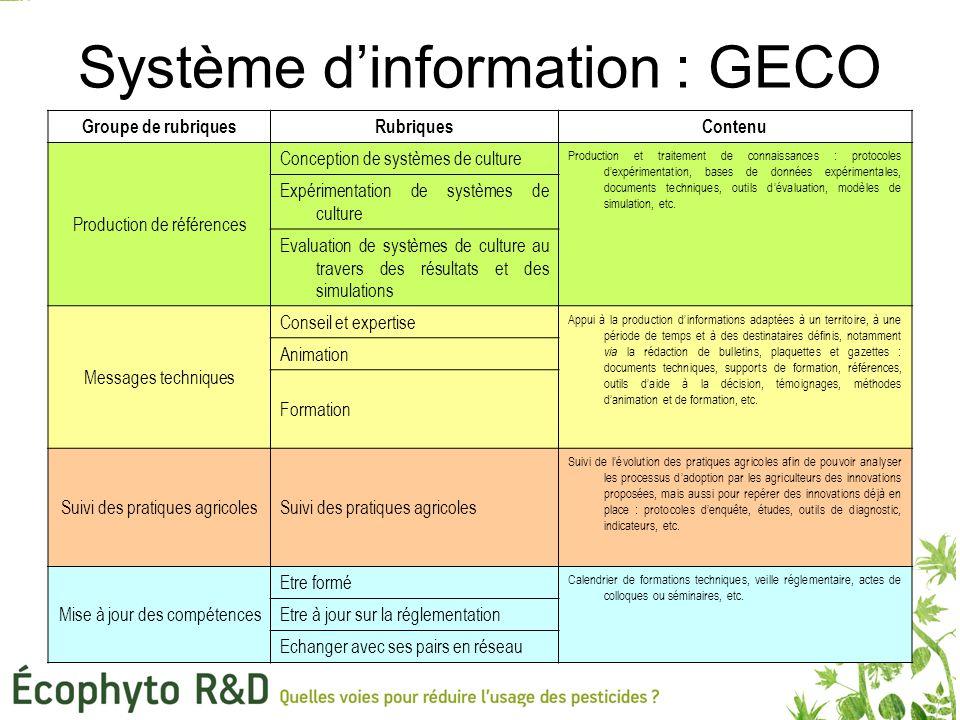 Système d'information : GECO Groupe de rubriquesRubriquesContenu Production de références Conception de systèmes de culture Production et traitement de connaissances : protocoles d'expérimentation, bases de données expérimentales, documents techniques, outils d'évaluation, modèles de simulation, etc.