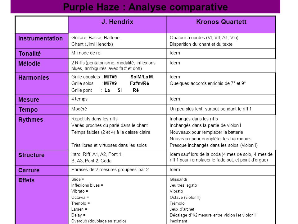 Purple Haze : Analyse comparative J. HendrixKronos Quartett Instrumentation Guitare, Basse, Batterie Chant (Jimi Hendrix) Quatuor à cordes (VI, VII, A