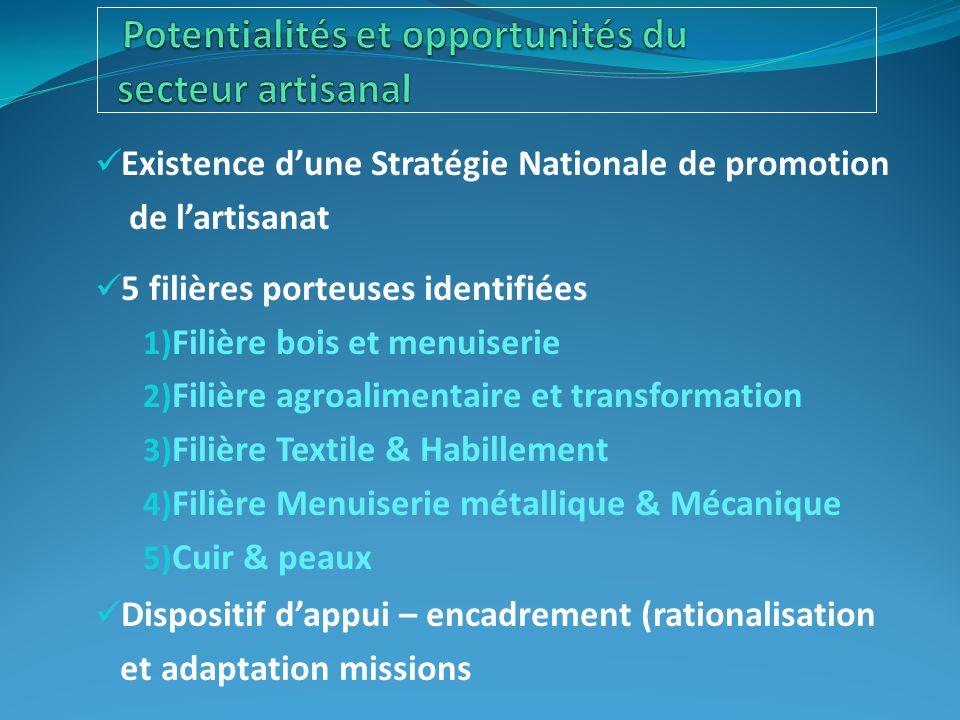 Existence d'une Stratégie Nationale de promotion de l'artisanat 5 filières porteuses identifiées 1) Filière bois et menuiserie 2) Filière agroalimenta
