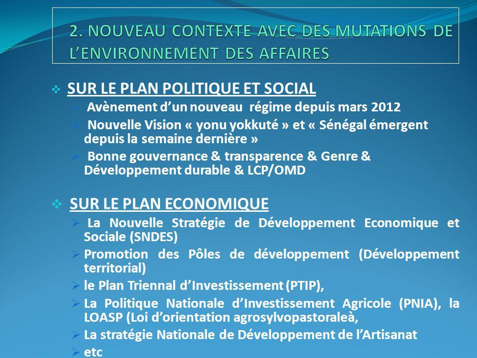  SUR LE PLAN POLITIQUE ET SOCIAL  Avènement d'un nouveau régime depuis mars 2012  Nouvelle Vision « yonu yokkuté » et « Sénégal émergent depuis la semaine dernière »  Bonne gouvernance & transparence & Genre & Développement durable & LCP/OMD  SUR LE PLAN ECONOMIQUE  La Nouvelle Stratégie de Développement Economique et Sociale (SNDES)  Promotion des Pôles de développement (Développement territorial)  le Plan Triennal d'Investissement (PTIP),  La Politique Nationale d'Investissement Agricole (PNIA), la LOASP (Loi d'orientation agrosylvopastoraleà,  La stratégie Nationale de Développement de l'Artisanat  etc