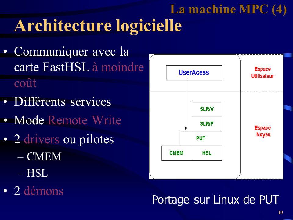 10 Architecture logicielle Communiquer avec la carte FastHSL à moindre coût Différents services Mode Remote Write 2 drivers ou pilotes –CMEM –HSL 2 dé
