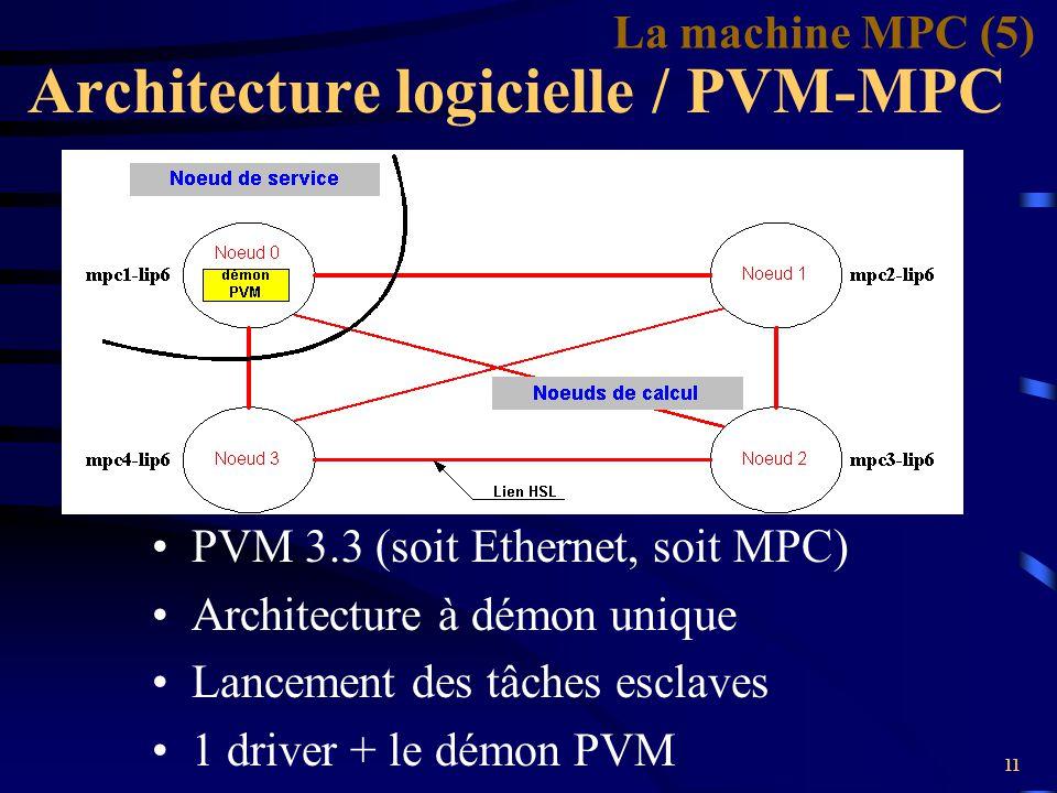 11 PVM 3.3 (soit Ethernet, soit MPC) Architecture à démon unique Lancement des tâches esclaves 1 driver + le démon PVM Architecture logicielle / PVM-M