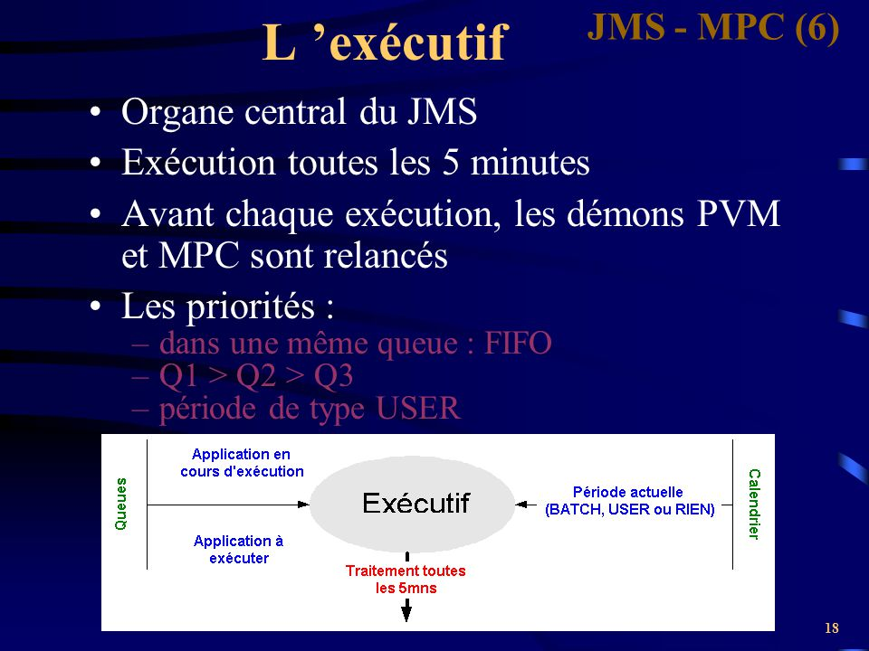 18 L 'exécutif Organe central du JMS Exécution toutes les 5 minutes Avant chaque exécution, les démons PVM et MPC sont relancés Les priorités : –dans