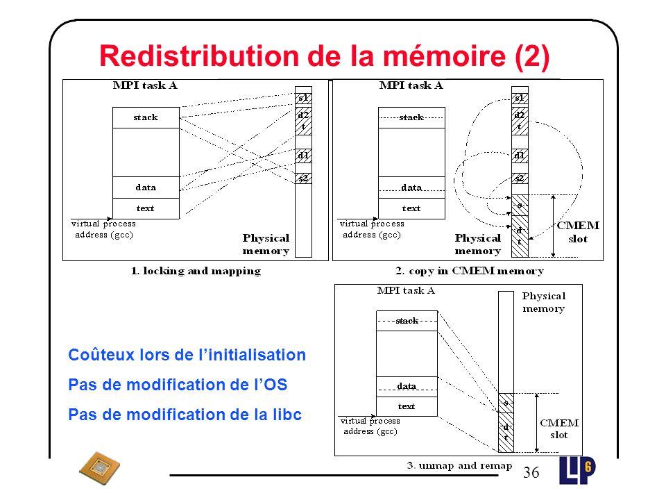 35 Redistribution de la mémoire (1) On souhaite éviter les coûts de verrouillage et de traductions d'adresse. Idée : la mémoire virtuelle de chacune d