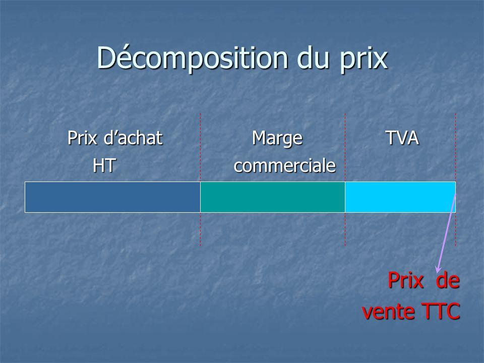 Décomposition du prix d'un produit Le prix d'un produit se décompose en fonction de plusieurs éléments :  Le prix d'achat HT  La marge brute  La ma