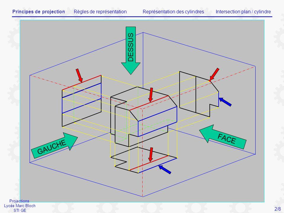 Projections Lycée Marc Bloch STI GE Principes de projectionRègles de représentationReprésentation des cylindresIntersection plan / cylindre 2/8 DESSUS FACE GAUCHE