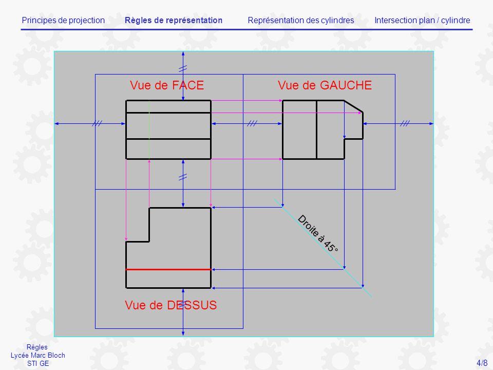 Droite à 45° Vue de FACEVue de GAUCHE Vue de DESSUS Règles Lycée Marc Bloch STI GE Principes de projectionRègles de représentationReprésentation des c