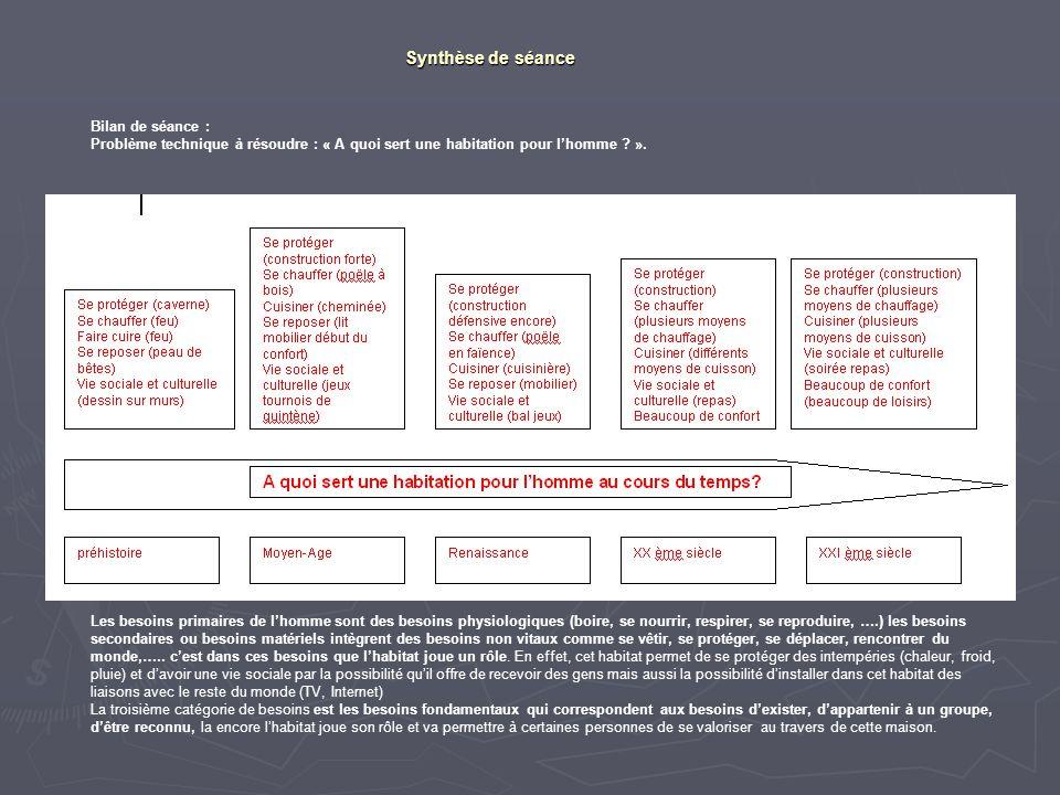 Synthèse de séance Bilan de séance : Problème technique à résoudre : « A quoi sert une habitation pour l'homme ? ». Les besoins primaires de l'homme s