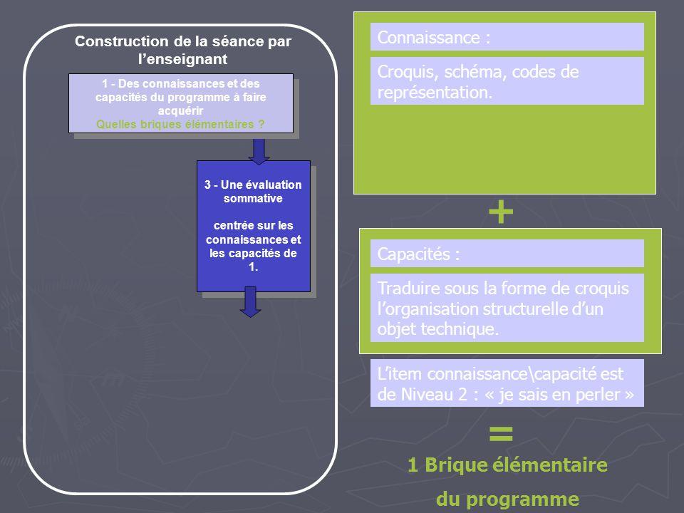3 - Une évaluation sommative centrée sur les connaissances et les capacités de 1.