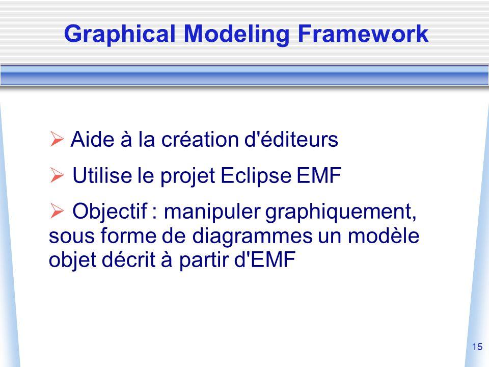 15  Aide à la création d éditeurs  Utilise le projet Eclipse EMF  Objectif : manipuler graphiquement, sous forme de diagrammes un modèle objet décrit à partir d EMF Graphical Modeling Framework