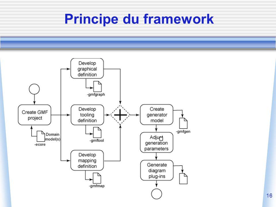 16 Principe du framework