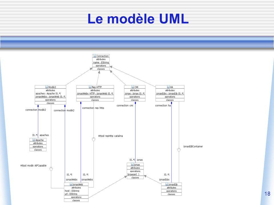 18 Le modèle UML