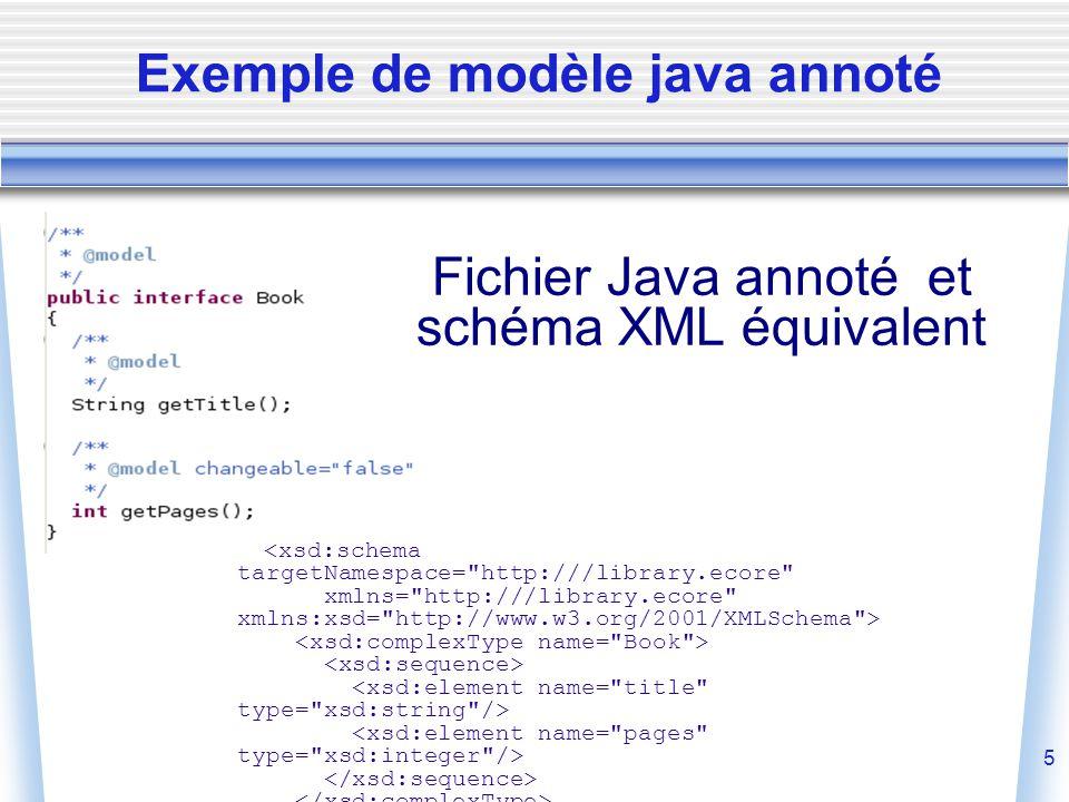 5 Exemple de modèle java annoté <xsd:schema targetNamespace= http:///library.ecore xmlns= http:///library.ecore xmlns:xsd= http://www.w3.org/2001/XMLSchema > Fichier Java annoté et schéma XML équivalent