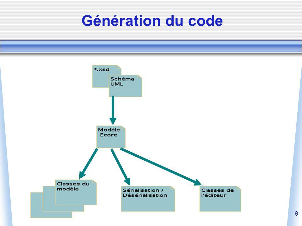 9 Génération du code