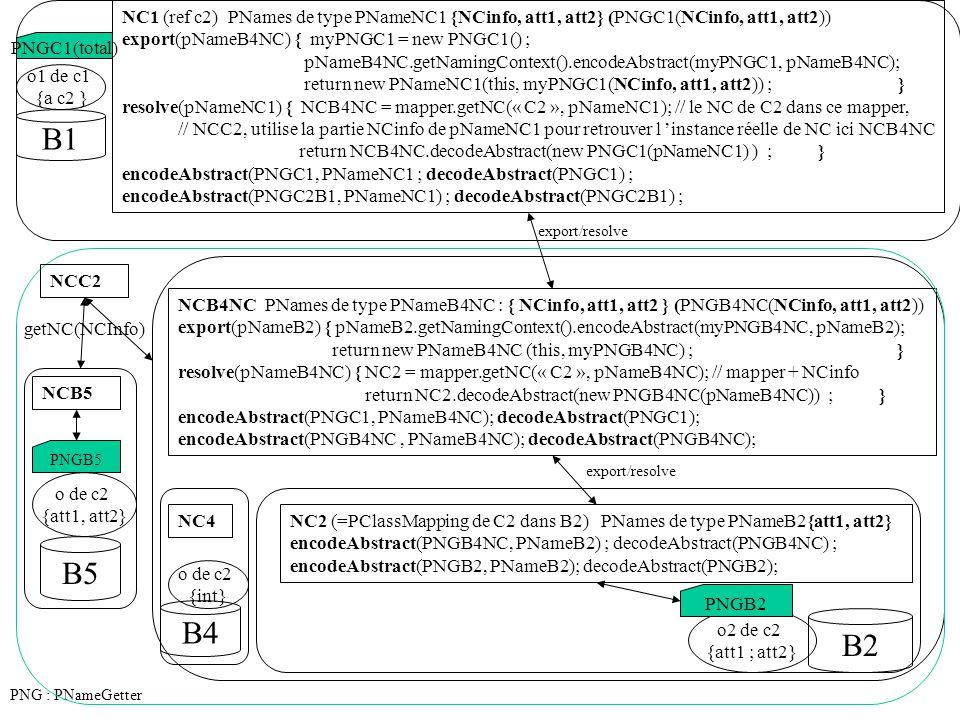 NC1 (ref c2) PNames de type PNameNC1 {NCinfo, att1, att2} (PNGC1(NCinfo, att1, att2)) export(pNameB4NC) { myPNGC1 = new PNGC1() ; pNameB4NC.getNamingContext().encodeAbstract(myPNGC1, pNameB4NC); return new PNameNC1(this, myPNGC1(NCinfo, att1, att2)) ; } resolve(pNameNC1) { NCB4NC = mapper.getNC(« C2 », pNameNC1); // le NC de C2 dans ce mapper, // NCC2, utilise la partie NCinfo de pNameNC1 pour retrouver l 'instance réelle de NC ici NCB4NC return NCB4NC.decodeAbstract(new PNGC1(pNameNC1) ) ; } encodeAbstract(PNGC1, PNameNC1 ; decodeAbstract(PNGC1) ; encodeAbstract(PNGC2B1, PNameNC1) ; decodeAbstract(PNGC2B1) ; NCB4NC PNames de type PNameB4NC : { NCinfo, att1, att2 } (PNGB4NC(NCinfo, att1, att2)) export(pNameB2) { pNameB2.getNamingContext().encodeAbstract(myPNGB4NC, pNameB2); return new PNameB4NC (this, myPNGB4NC) ; } resolve(pNameB4NC) { NC2 = mapper.getNC(« C2 », pNameB4NC); // mapper + NCinfo return NC2.decodeAbstract(new PNGB4NC(pNameB4NC)) ; } encodeAbstract(PNGC1, PNameB4NC); decodeAbstract(PNGC1); encodeAbstract(PNGB4NC, PNameB4NC); decodeAbstract(PNGB4NC); NC2 (=PClassMapping de C2 dans B2) PNames de type PNameB2{att1, att2} encodeAbstract(PNGB4NC, PNameB2) ; decodeAbstract(PNGB4NC) ; encodeAbstract(PNGB2, PNameB2); decodeAbstract(PNGB2); export/resolve PNG : PNameGetter o1 de c1 {a c2 } B1 PNGC1(total) B4 NC4 NCC2 NCB5 B2 o2 de c2 {att1 ; att2} PNGB2 o de c2 {int} B5 o de c2 {att1, att2} PNGB5 getNC(NCInfo)