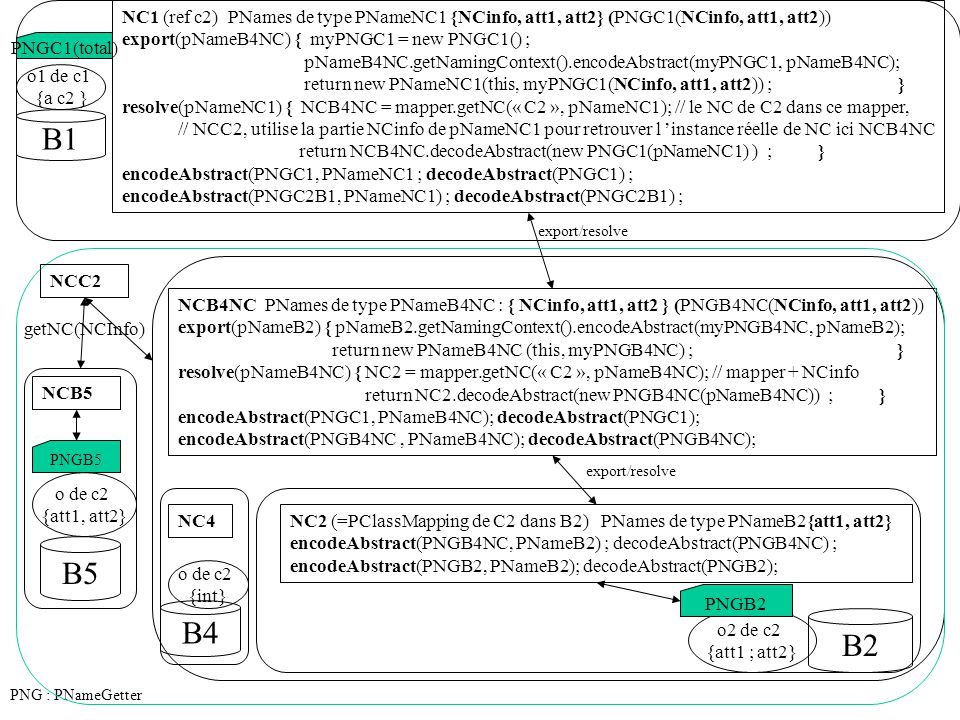 NC1 (ref c2) PNames de type PNameNC1 {NCinfo, att1, att2} (PNGC1(NCinfo, att1, att2)) export(pNameB4NC) { myPNGC1 = new PNGC1() ; pNameB4NC.getNamingC