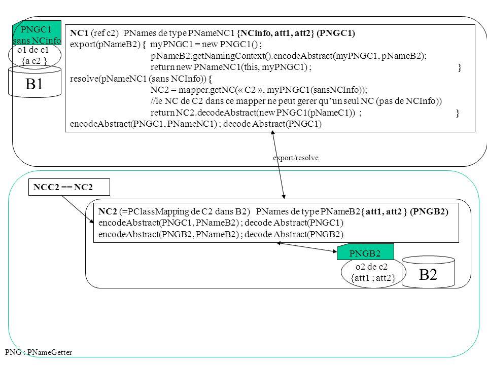 NC2 (=PClassMapping de C2 dans B2) PNames de type PNameB2{ att1, att2 } (PNGB2) encodeAbstract(PNGC1, PNameB2) {return PBinder.encodeAbstract(PNGC1, PNameB2) }; decode Abstract(PNGC1) {return PBinder.decodeAbstract(PNGC1, this) }; encodeAbstract(PNGB2, PNameB2) ; decode Abstract(PNGB2) PNG : PNameGetter PBinder Par Délégation PNames de type PNameB2 {att1, att2 } (PNGB2) export(PBinding) { return new PNameNC1(PBinding.getPClassMapping(), PBindingValues) ; } resolve(pNameNC1) { NC2 = mapper.getNC(« C2 », myPNGC1(sansNCInfo)); //le NC de C2 dans ce mapper ne peut gerer qu'un seul NC (pas de NCInfo)) return NC2.decodeAbstract(new PNGC1(pNameC1)) ; } encodeAbstract(PNGC1, PNameB2) {PNGC1.setAtt1(PNameB2.getAtt1) ;.....} decode Abstract(PNGC1, PClassMapping) { } encodeAbstract(PNGB2, PNameB2) ; decode Abstract(PNGB2, PClassMapping) o1 de c1 {a c2 } B1 export/resolve PNGC1 sans NCinfo
