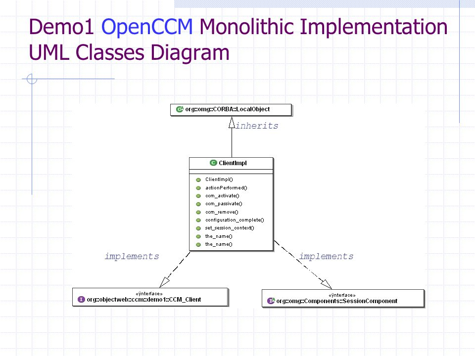 Demo1 OpenCCM Monolithic Implementation UML Classes Diagram inherits implements