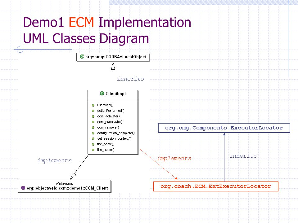 Conception, compilation, assemblage et implantation de la demo1 avec OpenCCM et ECM $ source /bin/envi_OpenCCM.sh $ ccm_install $ ir3_start $ ir3_feed demo.idl3 $ ir3_idl2...