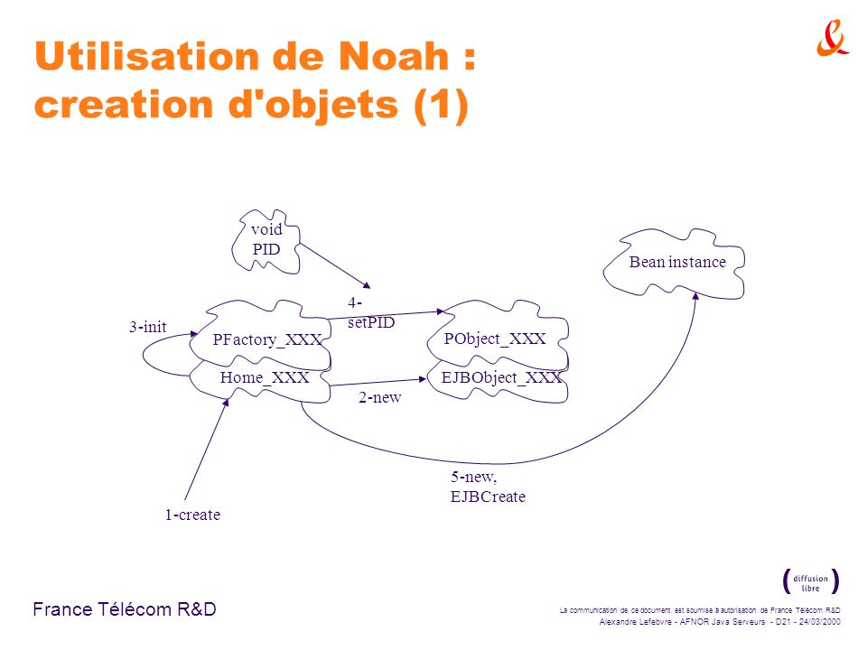 La communication de ce document est soumise à autorisation de France Télécom R&D Alexandre Lefebvre - AFNOR Java Serveurs - D21 - 24/03/2000 France Télécom R&D Utilisation de Noah : creation d objets (1) Home_XXX PFactory_XXX 1-create EJBObject_XXX PObject_XXX 2-new 3-init void PID 4- setPID Bean instance 5-new, EJBCreate