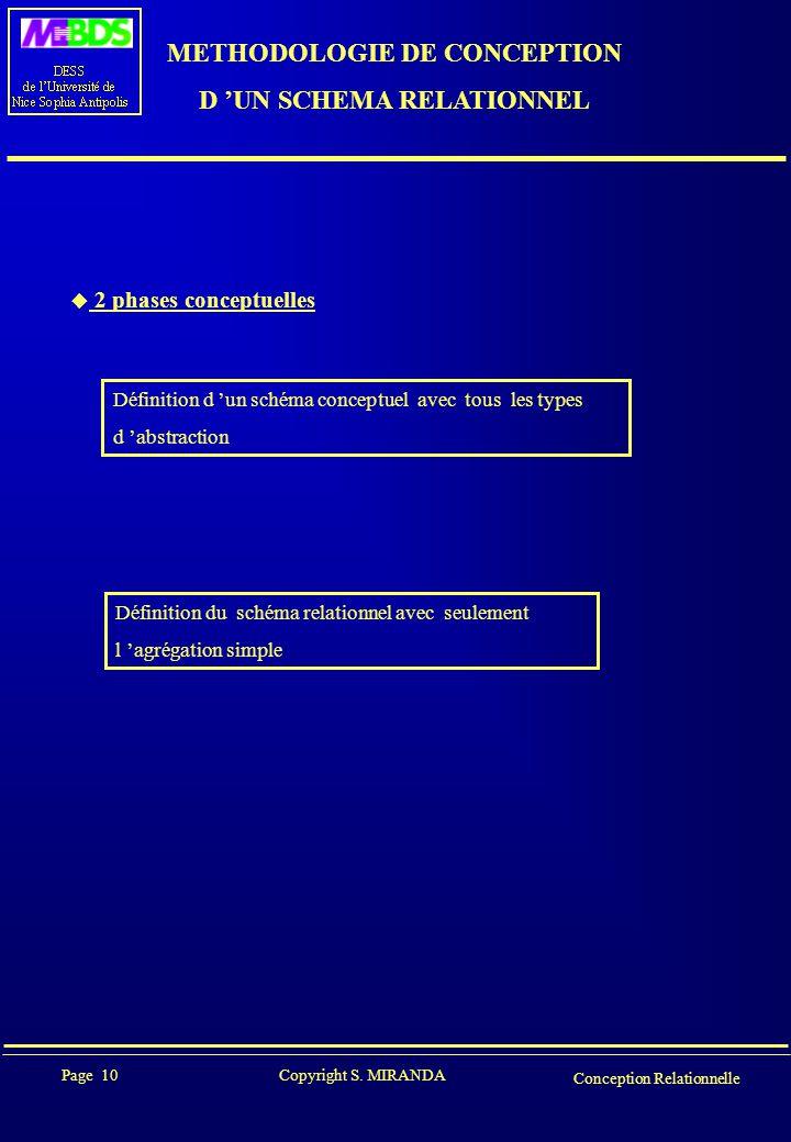 Page 10 Copyright S. MIRANDA Conception Relationnelle METHODOLOGIE DE CONCEPTION D 'UN SCHEMA RELATIONNEL  2 phases conceptuelles Définition d 'un sc
