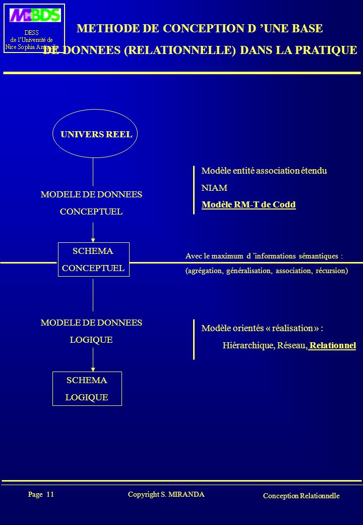 Page 11 Copyright S. MIRANDA Conception Relationnelle METHODE DE CONCEPTION D 'UNE BASE DE DONNEES (RELATIONNELLE) DANS LA PRATIQUE UNIVERS REEL MODEL