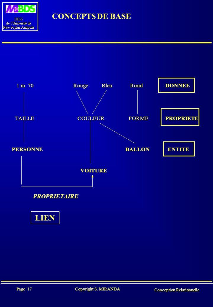 Page 17 Copyright S. MIRANDA Conception Relationnelle CONCEPTS DE BASE 1 m 70 RougeBleuRond DONNEE TAILLE COULEURFORME PROPRIETE PERSONNEBALLON ENTITE