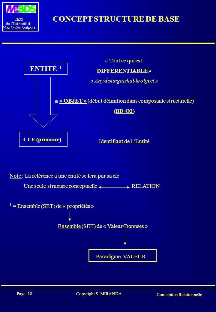 Page 18 Copyright S. MIRANDA Conception Relationnelle CONCEPT STRUCTURE DE BASE ENTITE 1 CLE (primaire) « Tout ce qui est DIFFERENTIABLE » « Any disti