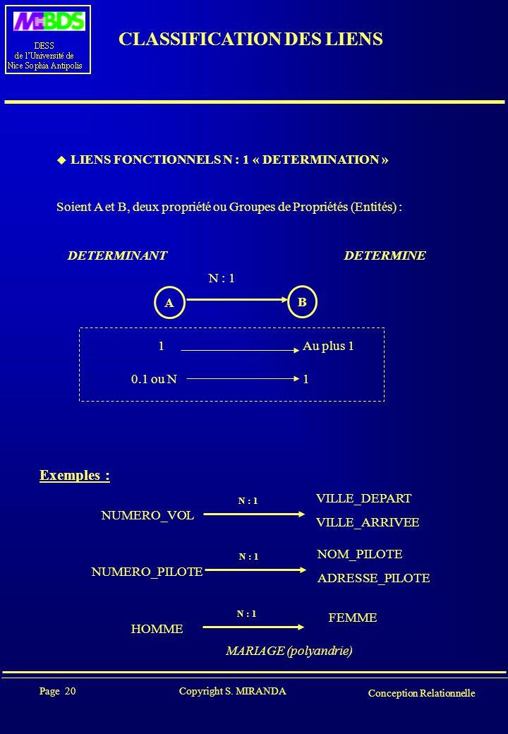 Page 20 Copyright S. MIRANDA Conception Relationnelle CLASSIFICATION DES LIENS  LIENS FONCTIONNELS N : 1 « DETERMINATION » Soient A et B, deux propri