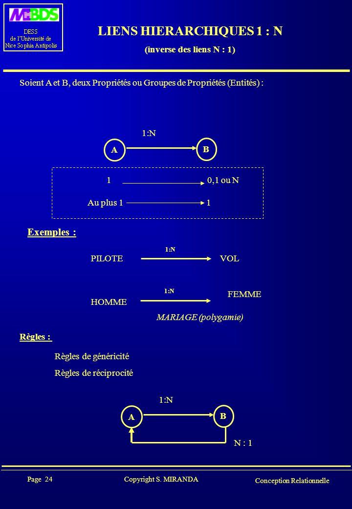Page 24 Copyright S. MIRANDA Conception Relationnelle LIENS HIERARCHIQUES 1 : N (inverse des liens N : 1) Soient A et B, deux Propriétés ou Groupes de