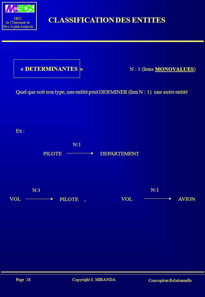 Page 28 Copyright S. MIRANDA Conception Relationnelle CLASSIFICATION DES ENTITES « DETERMINANTES » N : 1 (liens MONOVALUES) Quel que soit son type, un