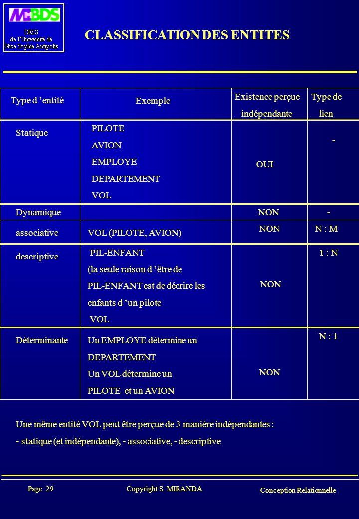 Page 29 Copyright S. MIRANDA Conception Relationnelle CLASSIFICATION DES ENTITES Type d 'entité Exemple Existence perçue indépendante Type de lien Sta
